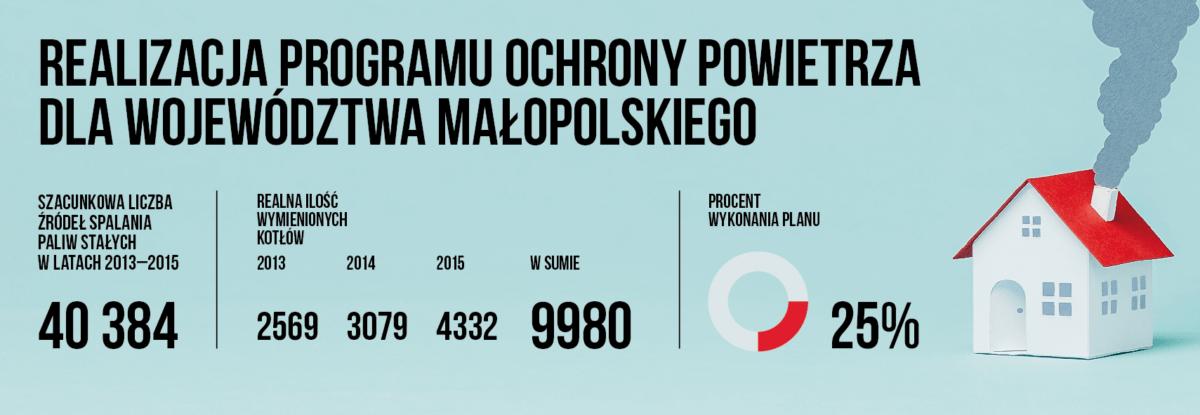 Program ochrony powietrza dla województwa małopolskiego – podsumowanie realizacji pierwszego etapu