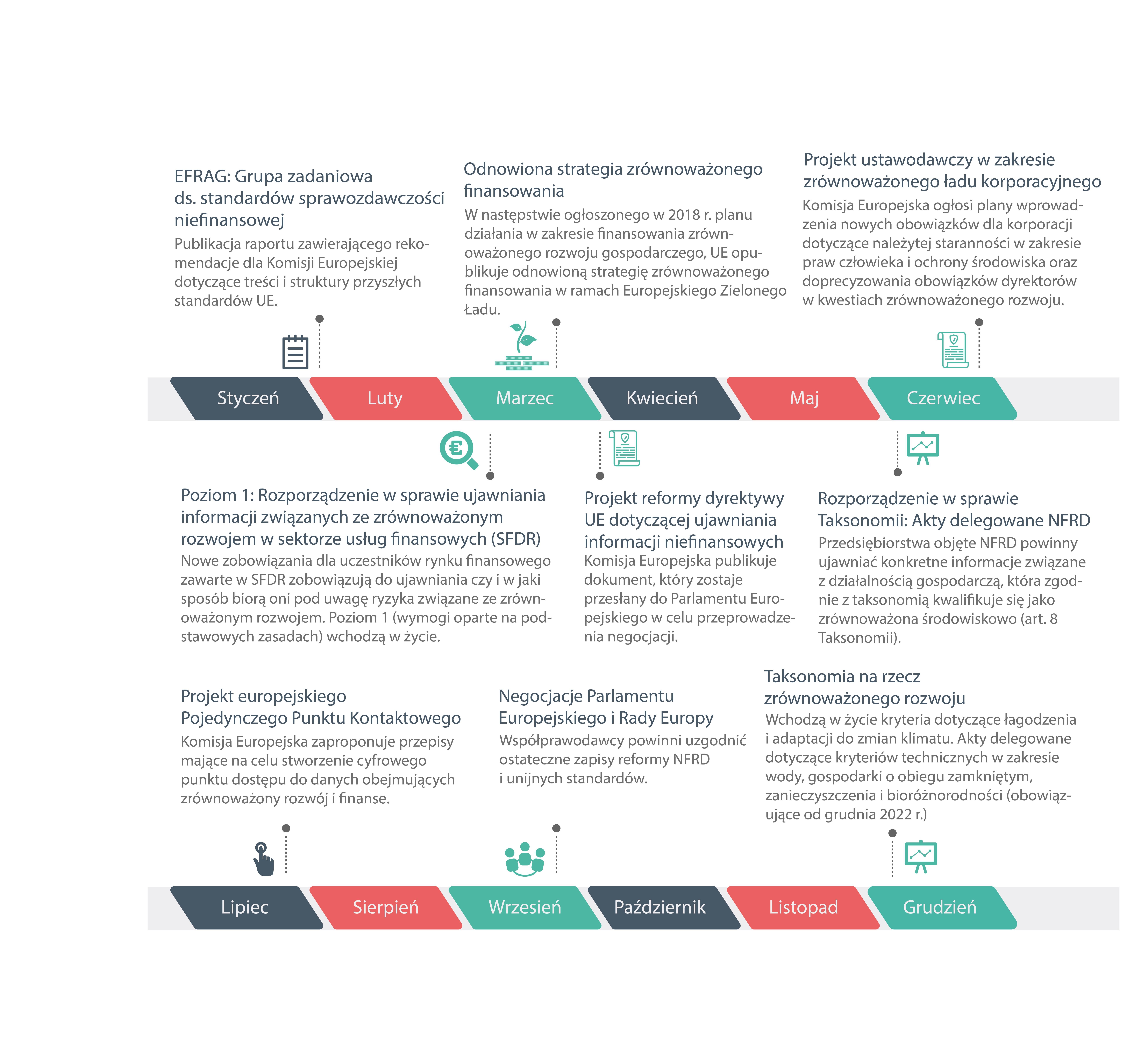 Dokumenty i nadchodzące zmiany prawne w 2021 r.